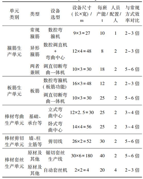 表1:生产单元基本要素统计分析.png