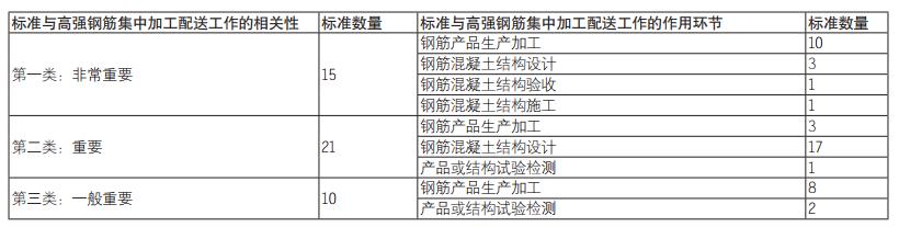 表2:高强钢筋集中加工配送相关标准统计表.png