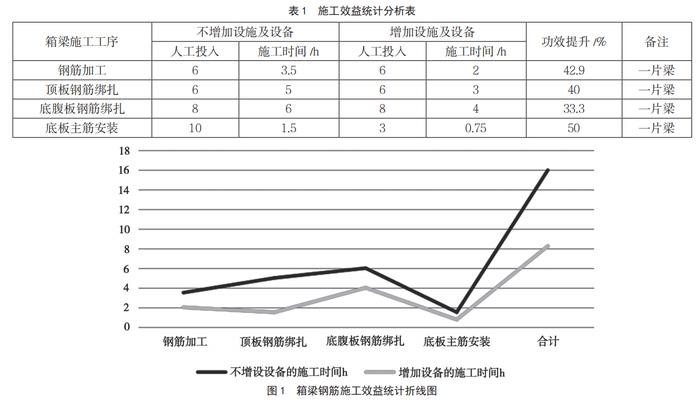 施工效益统计分析表及箱梁钢筋施工效益统计折线图.png
