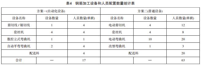 表4钢筋加工设备和人员配置数量统计表.png