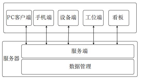 图3系统软件组成和架构图.png