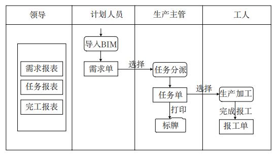 图1钢筋加工业务流程图.png