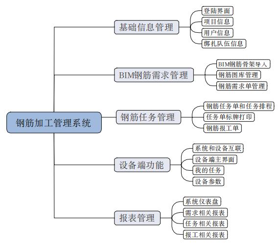 图2系统功能模块图.png