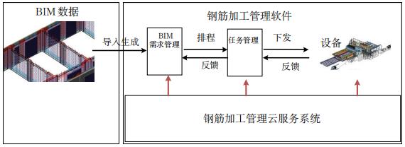 图10BIM导入生产需求单.png