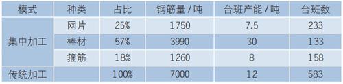 表4钢筋集中加工和传统加工效率对比表.png