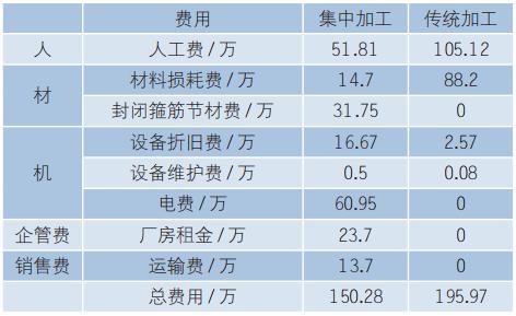 表6钢筋集中加工和传统加工经济效益对比.png