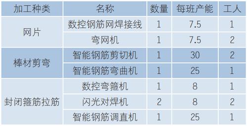 表3钢筋集中加工厂设备配置.png