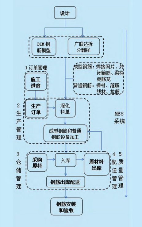 图3钢筋集中加工业务全周期解决方案流程图.png
