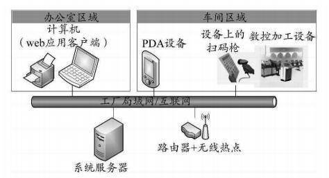 图1:管理系统网络架构.png