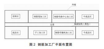 钢筋加工厂平面布置图.png