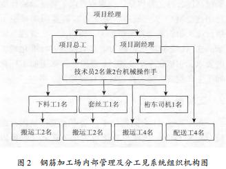钢筋加工厂内部管理及分工系统组织机构图.png