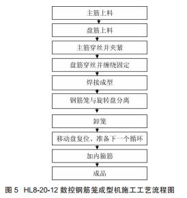 数控钢筋笼成型机施工工艺流程图.png