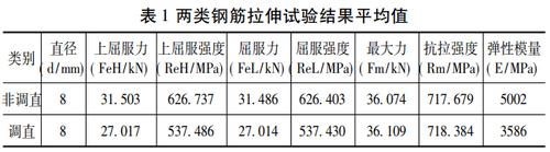表1两类钢筋拉伸试验结果平均值.png