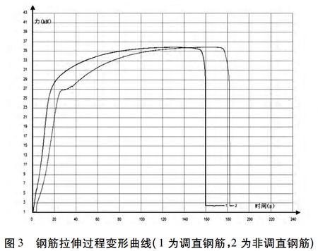 图2钢筋拉伸过程变形曲线.png